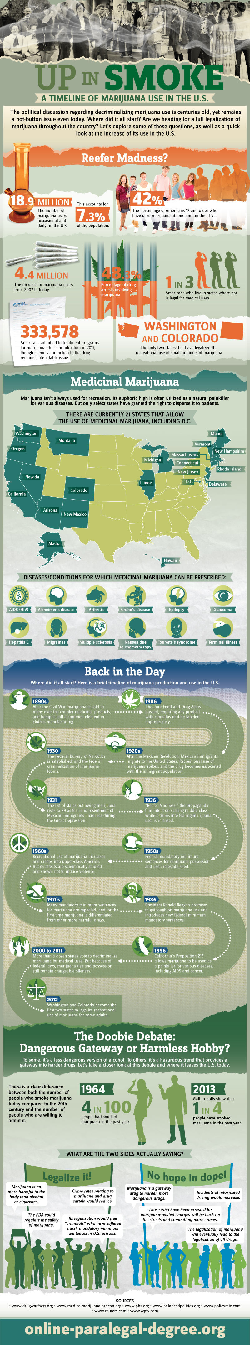 A Timeline of Marijuana Use in the U.S.